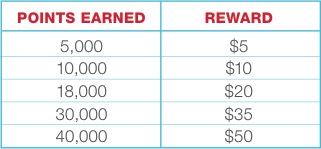 Walgreens Balance Rewards Point Conversion