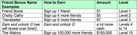 Ibotta Friend Bonus Chart